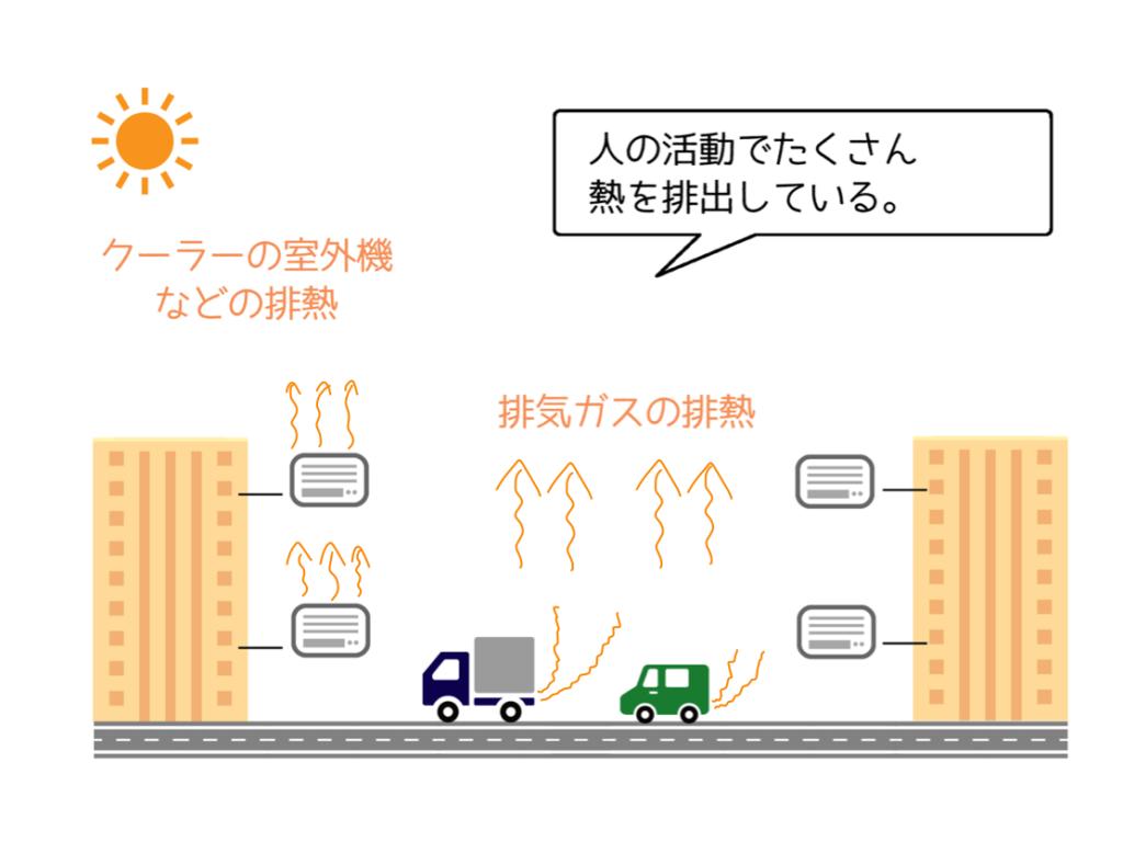 都市の排熱の仕組み