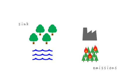 地球の温暖化とは? vol.3 炭素収支 | 知識ゼロからの環境問題