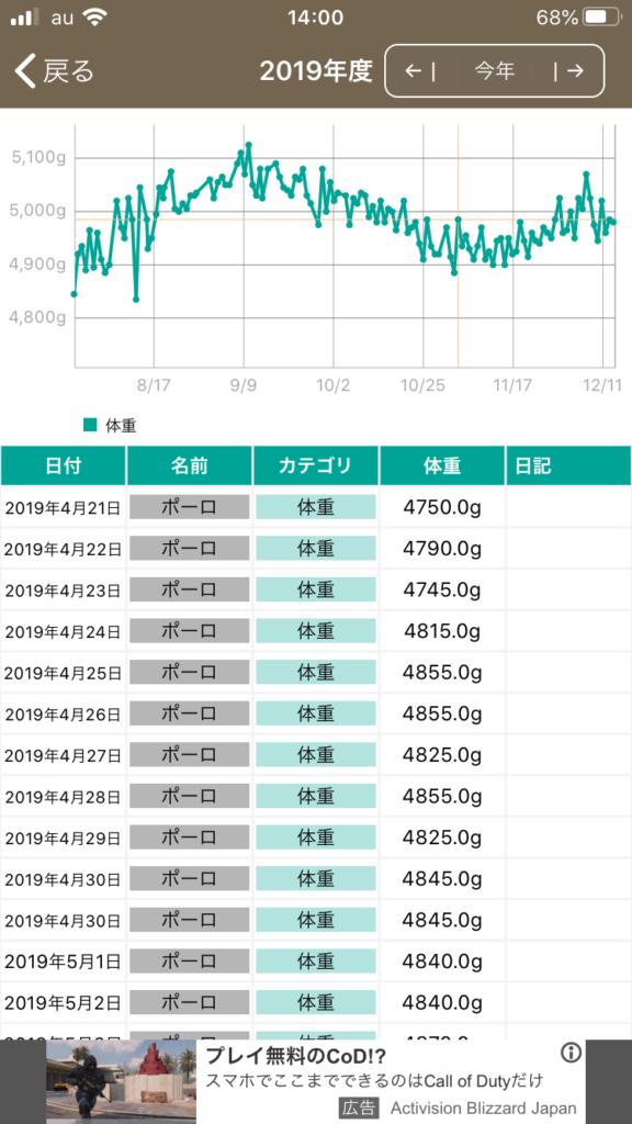 体重増減のグラフ