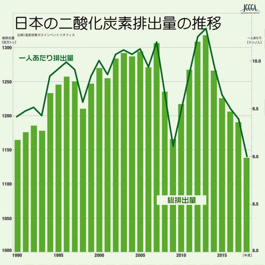 co2排出量の推移