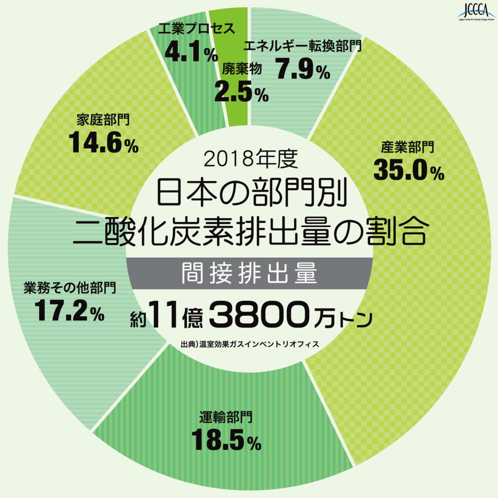 日本の部門別排出量