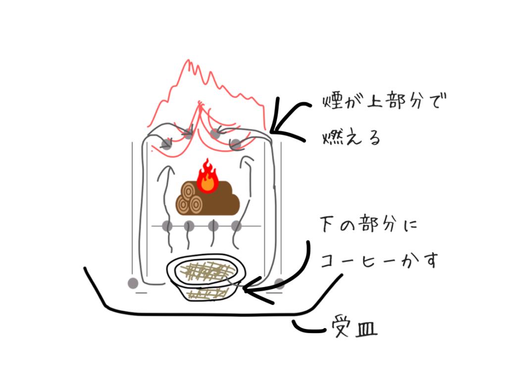 コーヒーかすの二次燃焼